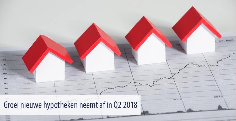 laagste groei verstrekte hypotheken sinds 2013